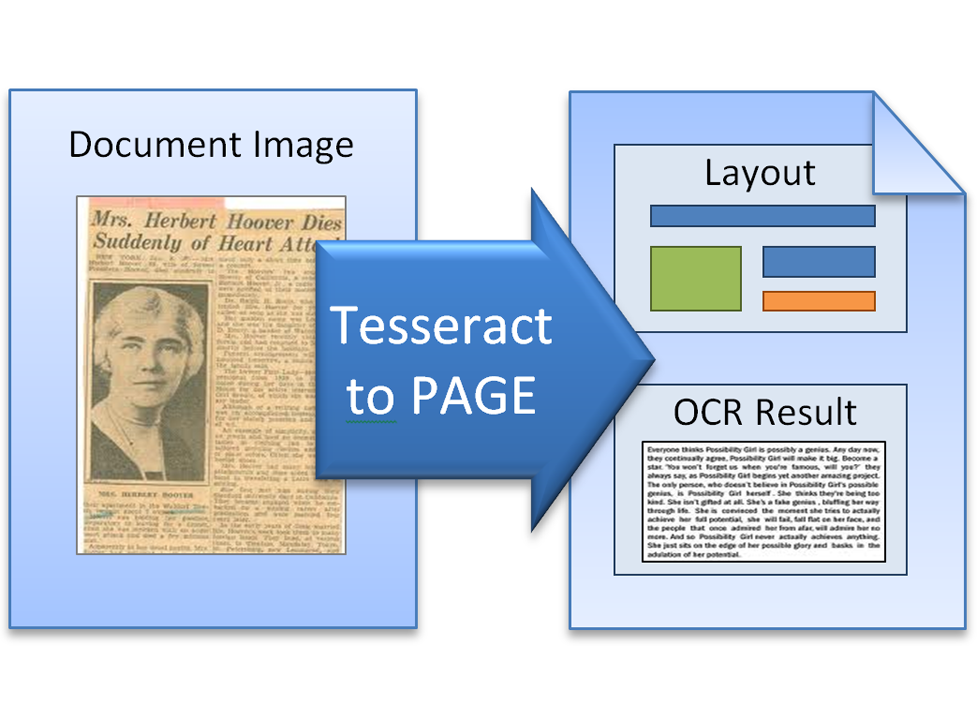 Tesseract OCR to PAGE